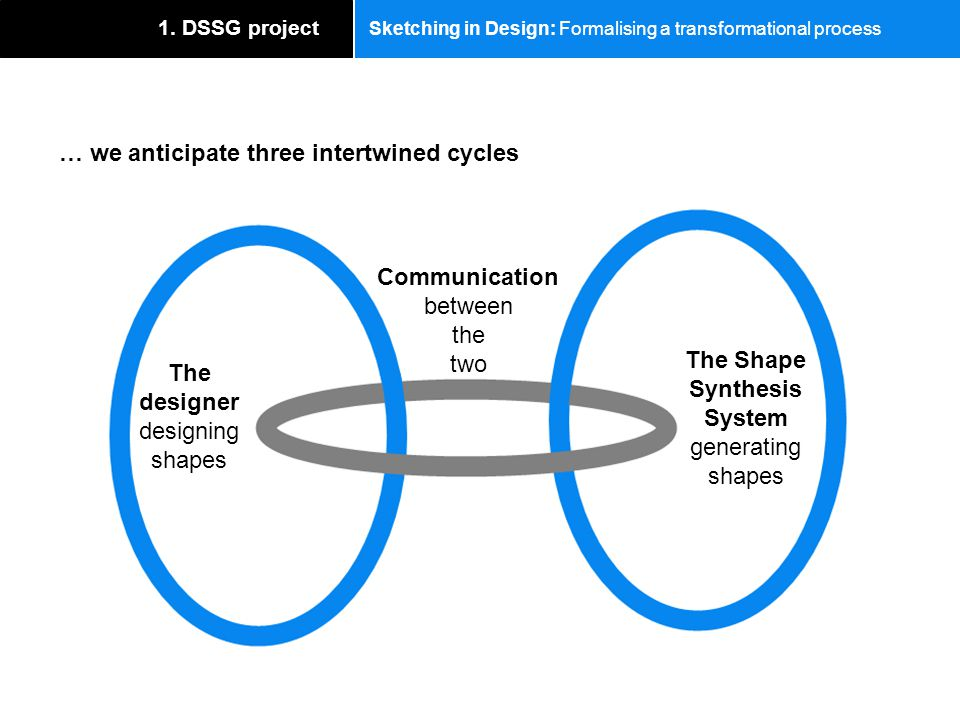 Sketching in Design: Formalising a transformational process … we anticipate three intertwined cycles 1. DSSG project The Shape Synthesis System genera