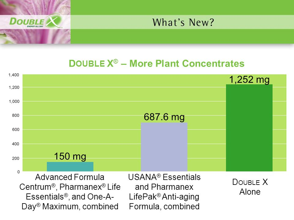Plant Concentrates D OUBLE X ® – More Plant Concentrates 150 mg 687.6 mg 1,252 mg Advanced Formula Centrum ®, Pharmanex ® Life Essentials ®, and One-A- Day ® Maximum, combined D OUBLE X Alone USANA ® Essentials and Pharmanex LifePak ® Anti-aging Formula, combined