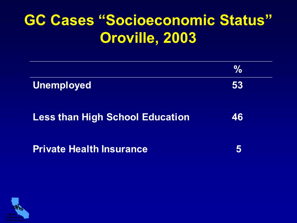 "GC Cases ""Socioeconomic Status"" Oroville, 2003 % Unemployed53 Less than High School Education46 Private Health Insurance 5"