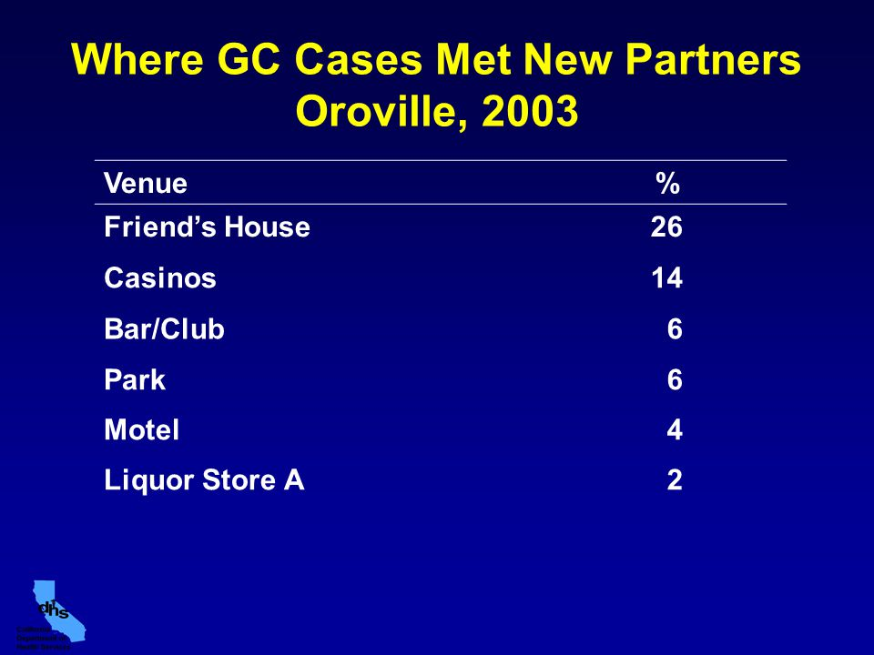Where GC Cases Met New Partners Oroville, 2003 Venue% Friend's House26 Casinos14 Bar/Club 6 Park 6 Motel 4 Liquor Store A 2