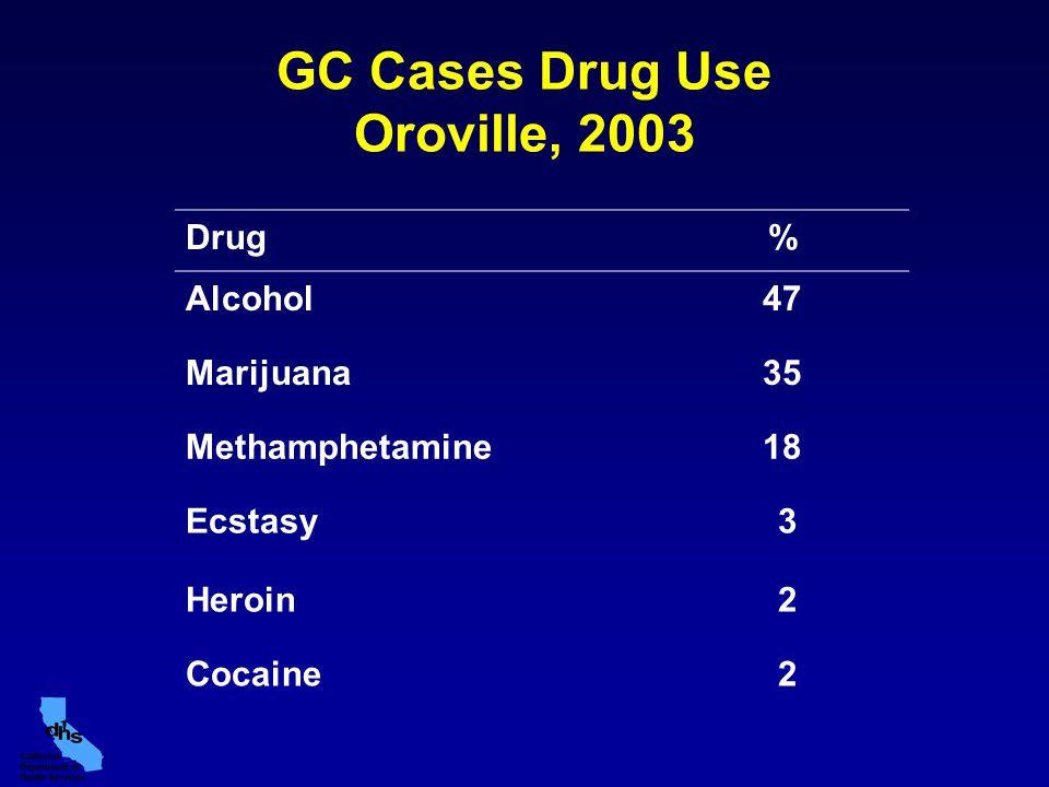 GC Cases Drug Use Oroville, 2003 Drug% Alcohol47 Marijuana35 Methamphetamine18 Ecstasy 3 Heroin 2 Cocaine 2
