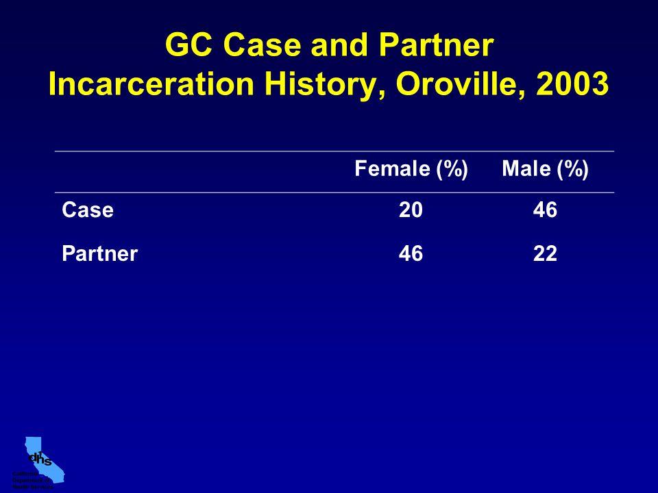 GC Case and Partner Incarceration History, Oroville, 2003 Female (%)Male (%) Case2046 Partner4622