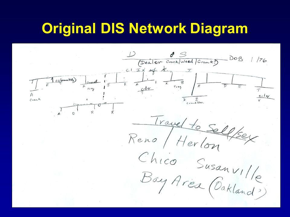 Original DIS Network Diagram