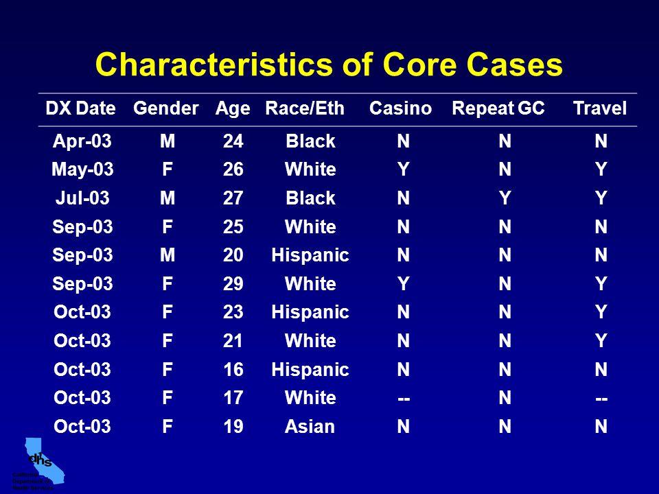 Characteristics of Core Cases DX DateGenderAgeRace/EthCasinoRepeat GCTravel Apr-03M24BlackNNN May-03F26WhiteYNY Jul-03M27BlackNYY Sep-03F25WhiteNNN Sep-03M20HispanicNNN Sep-03F29WhiteYNY Oct-03F23HispanicNNY Oct-03F21WhiteNNY Oct-03F16HispanicNNN Oct-03F17White--N Oct-03F19AsianNNN
