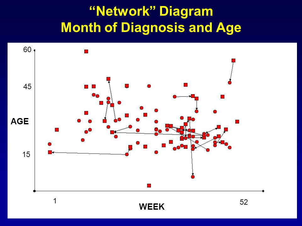 Network Diagram Month of Diagnosis and Age WEEK AGE 1 52 15 45 60