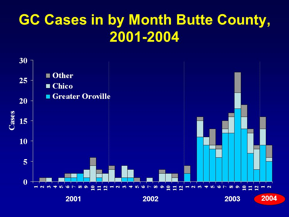 GC Cases in by Month Butte County, 2001-2004 200320022001 2004