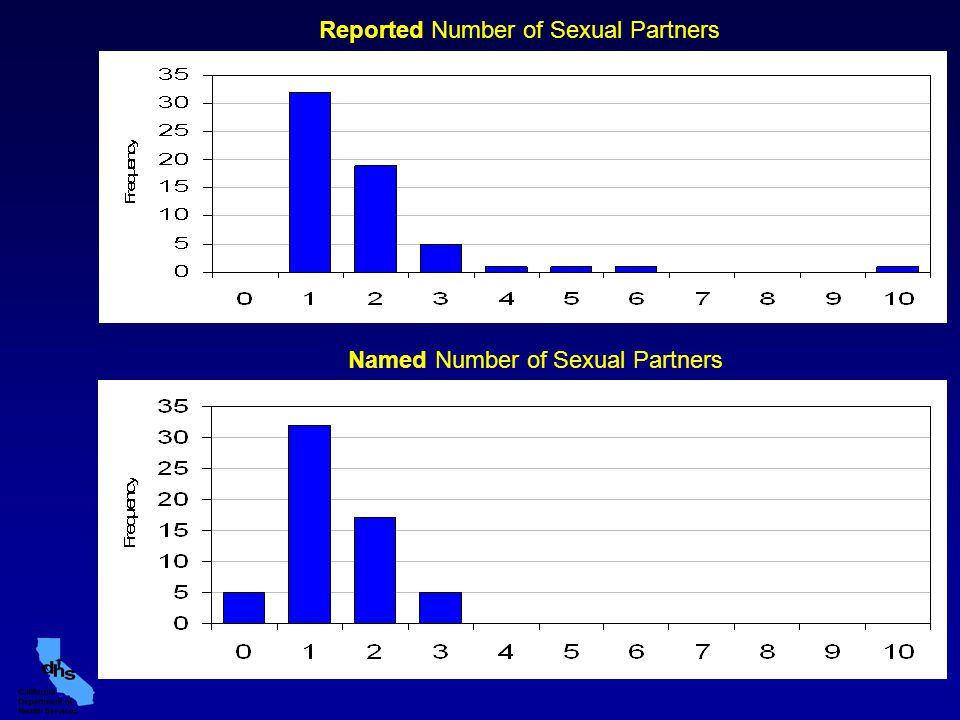 Reported Number of Sexual Partners Named Number of Sexual Partners