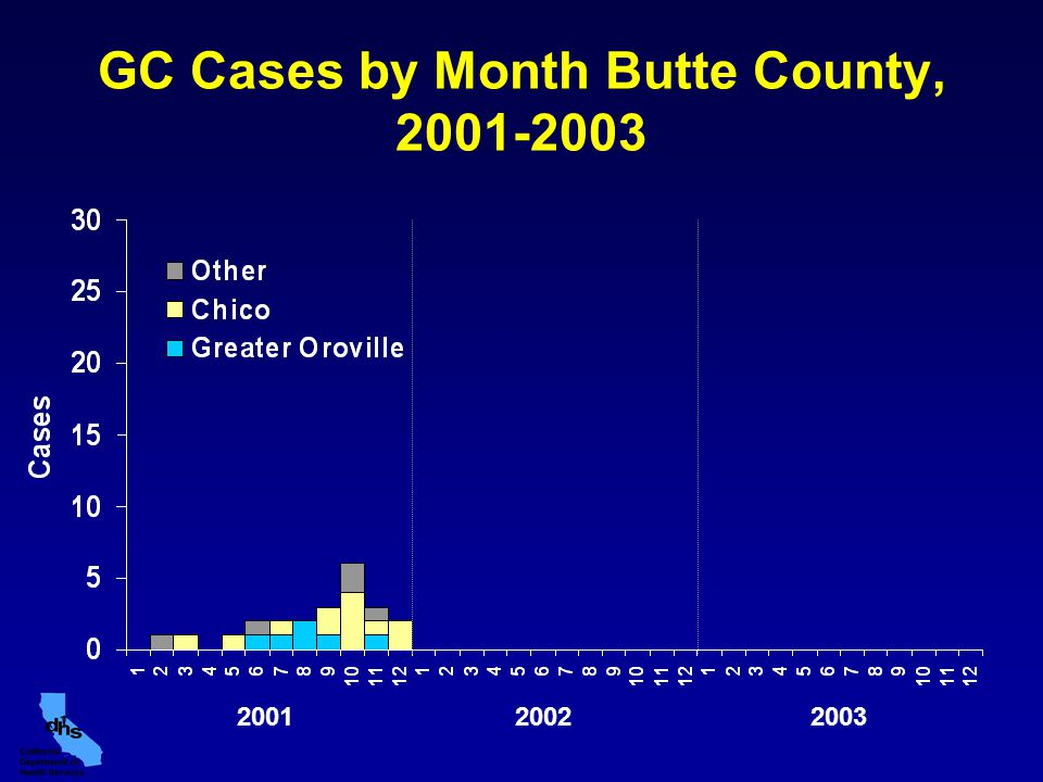 GC Cases by Month Butte County, 2001-2003 200320022001