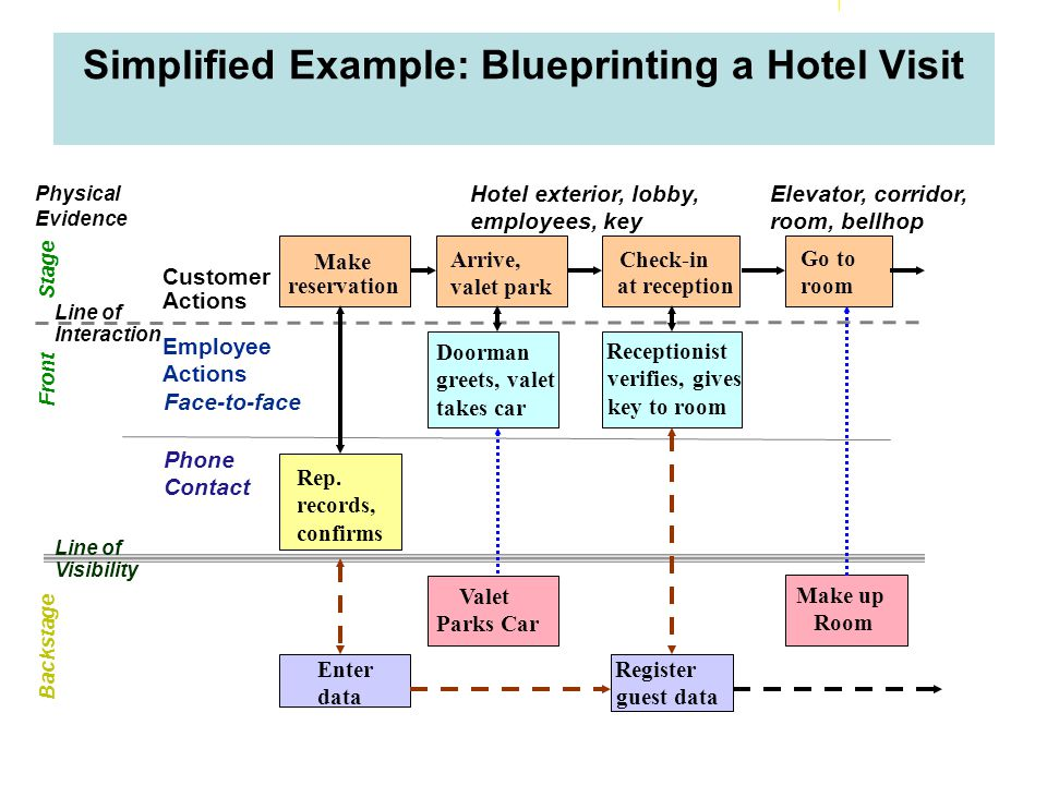Developing a Blueprint – Some Basic Advice Identify key activities in creating and delivering the service (theatrical metaphor) Distinguish between front stage, what customers experience, and back stage Chart activities in sequence Show how interactions between customers and employees are supported by backstage activities and systems Establish service standards for each step Identify potential fail points Focus initially on big picture later, can drill down for more detail in specific areas