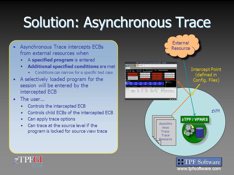 www.tpfsoftware.com Suite zVM zTPF / VPARS Config. Files Config. Files Config. Files Config. Files Asynchro nous Trace. Trace Resource Asynchro nous T