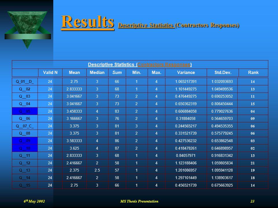 6 th May 2002 MS Thesis Presentation 23 Results Descriptive Statistics (Contractors Responses) Descriptive Statistics (Contractors Responses) Valid NM