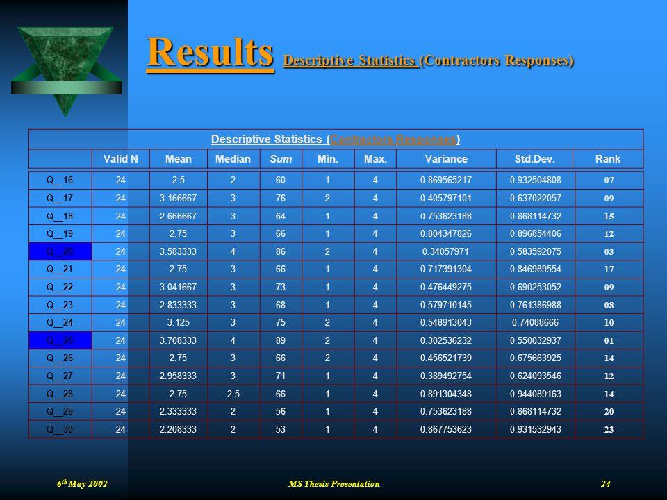 6 th May 2002 MS Thesis Presentation 24 Results Descriptive Statistics (Contractors Responses) Descriptive Statistics (Contractors Responses) Valid NM