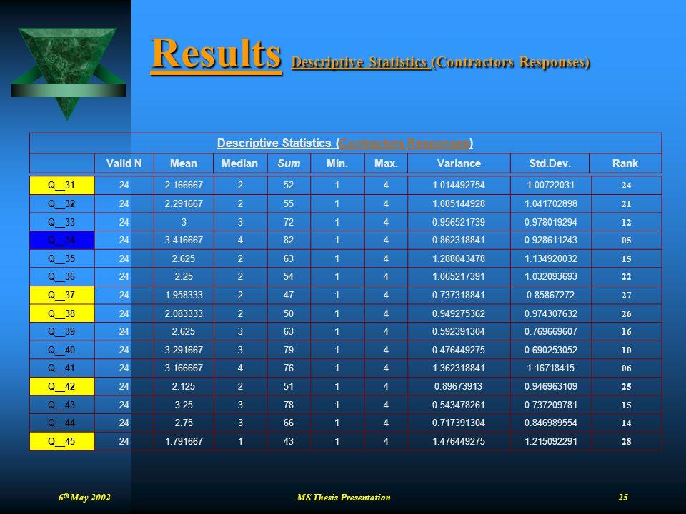 6 th May 2002 MS Thesis Presentation 25 Results Descriptive Statistics (Contractors Responses) Descriptive Statistics (Contractors Responses) Valid NM