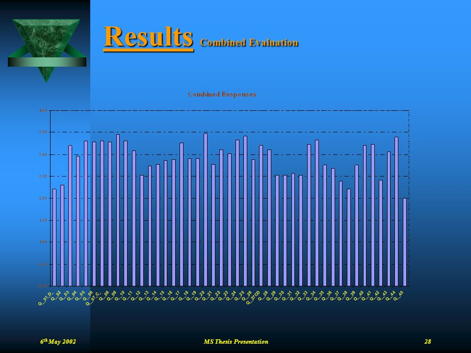 6 th May 2002 MS Thesis Presentation 28 Results Combined Evaluation