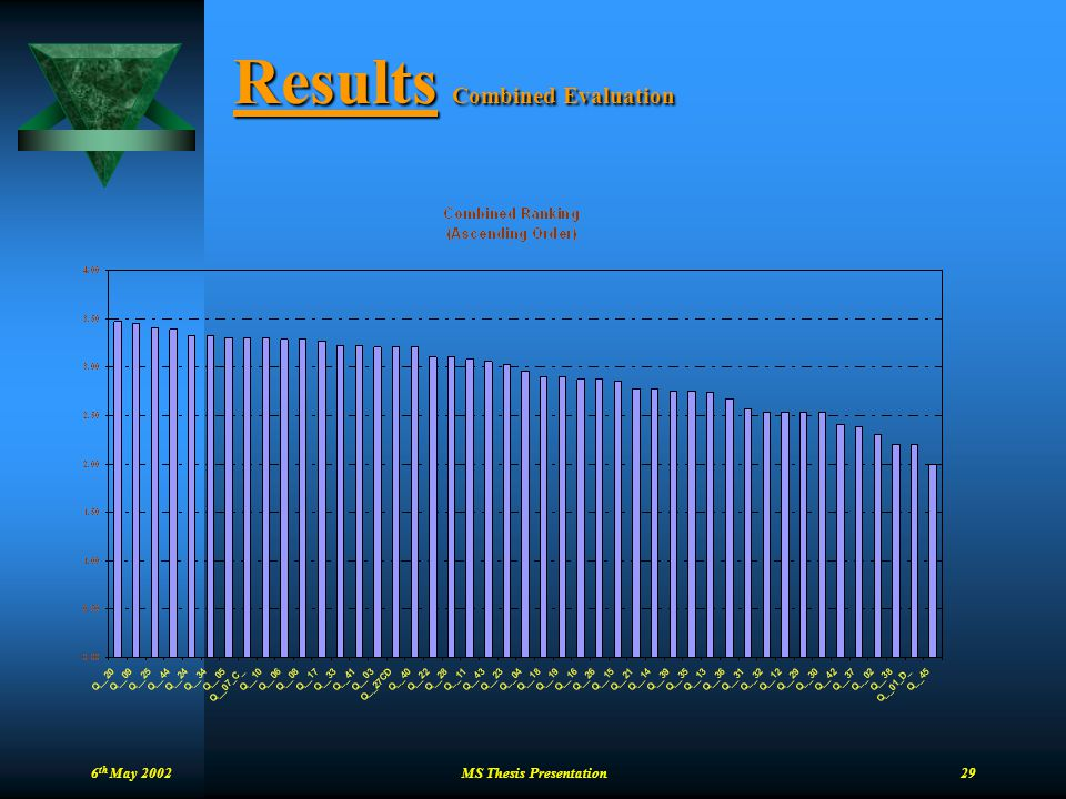 6 th May 2002 MS Thesis Presentation 29 Results Combined Evaluation