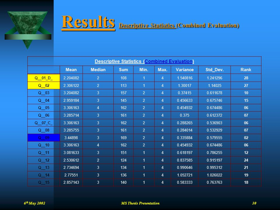 6 th May 2002 MS Thesis Presentation 30 Results Descriptive Statistics (Combined Evaluation) Descriptive Statistics (Combined Evaluation) MeanMedianSu