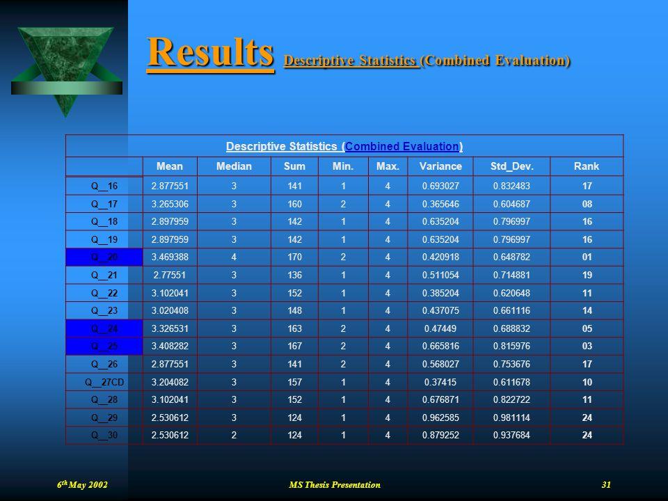 6 th May 2002 MS Thesis Presentation 31 Results Descriptive Statistics (Combined Evaluation) Descriptive Statistics (Combined Evaluation) MeanMedianSu