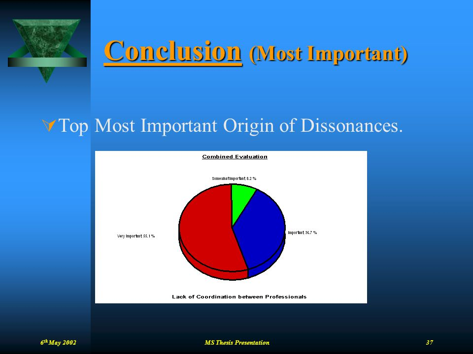 6 th May 2002 MS Thesis Presentation 37 Conclusion (Most Important)  Top Most Important Origin of Dissonances.