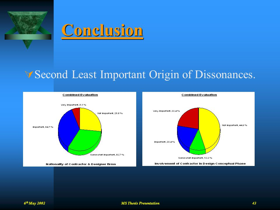 6 th May 2002 MS Thesis Presentation 43 Conclusion  Second Least Important Origin of Dissonances.