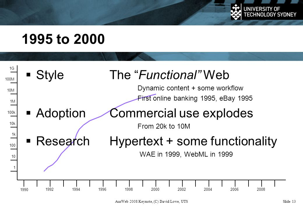 AusWeb 2008 Keynote, (C) David Lowe, UTSSlide 13 1995 to 2000 1 10 100 1k 10k 100k 1M 10M 100M 1G 1990 199219941996199820002002200420062008  StyleThe Functional Web Dynamic content + some workflow First online banking 1995, eBay 1995  AdoptionCommercial use explodes From 20k to 10M  ResearchHypertext + some functionality WAE in 1999, WebML in 1999