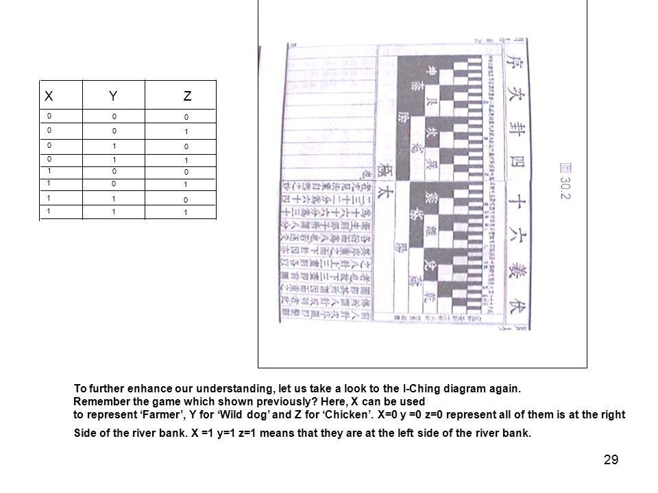 29 X Y Z 0 0 0 0 0 1 0 1 0 0 1 1 1 0 0 1 0 1 1 1 0 1 1 1 To further enhance our understanding, let us take a look to the I-Ching diagram again.