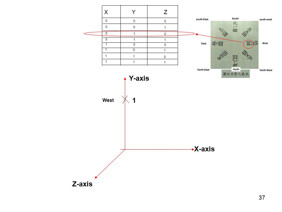37 X Y Z 0 0 0 0 0 1 0 1 0 0 1 1 1 0 0 1 0 1 1 1 0 1 1 1 X-axis Z-axis 1 Y-axis West