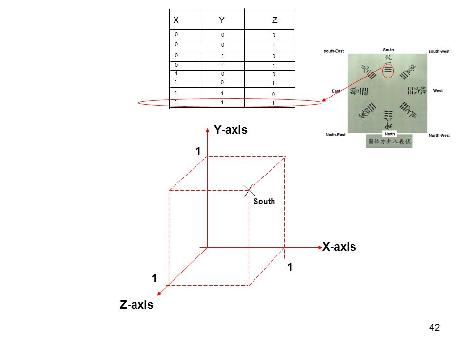 42 X Y Z 0 0 0 0 0 1 0 1 0 0 1 1 1 0 0 1 0 1 1 1 0 1 1 1 X-axis Z-axis 1 Y-axis 1 1 South