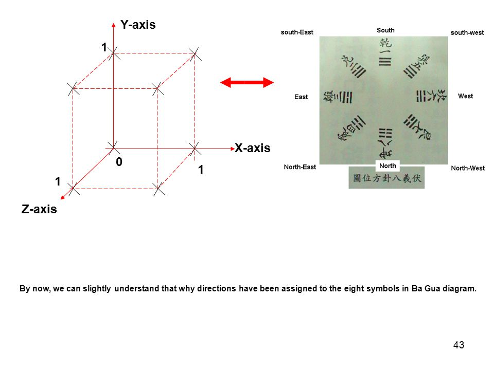 43 X-axis Z-axis 1 Y-axis 1 1 0 By now, we can slightly understand that why directions have been assigned to the eight symbols in Ba Gua diagram.