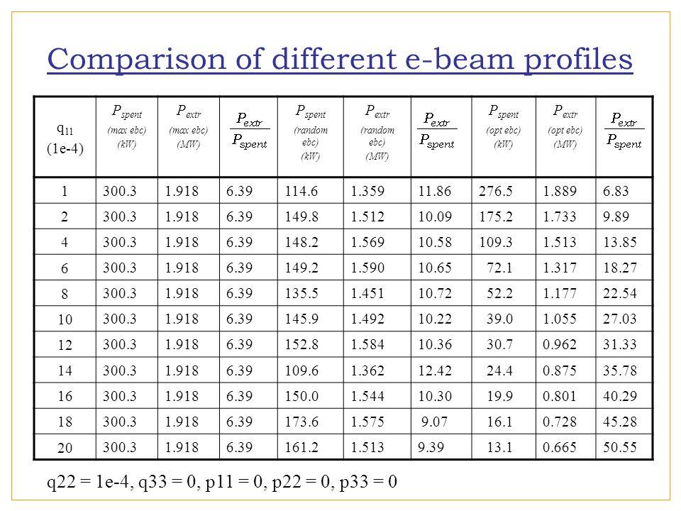 q 11 (1e-4) P spent (max ebc) (kW) P extr (max ebc) (MW) P spent (random ebc) (kW) P extr (random ebc) (MW) P spent (opt ebc) (kW) P extr (opt ebc) (MW) 1 300.31.9186.39114.61.35911.86276.51.8896.83 2 300.31.9186.39149.81.51210.09175.21.7339.89 4 300.31.9186.39148.21.56910.58109.31.51313.85 6 300.31.9186.39149.21.59010.65 72.11.31718.27 8 300.31.9186.39135.51.45110.72 52.21.17722.54 10 300.31.9186.39145.91.49210.22 39.01.05527.03 12 300.31.9186.39152.81.58410.36 30.70.96231.33 14 300.31.9186.39109.61.36212.42 24.40.87535.78 16 300.31.9186.39150.01.54410.30 19.90.80140.29 18 300.31.9186.39173.61.575 9.07 16.10.72845.28 20 300.31.9186.39161.21.5139.39 13.10.66550.55 Comparison of different e-beam profiles q22 = 1e-4, q33 = 0, p11 = 0, p22 = 0, p33 = 0