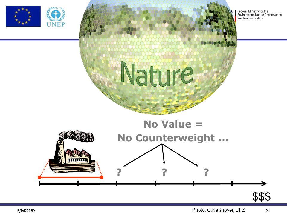 6/24/20095/9/201524 The problem $$$ Photo: C.Neßhöver, UFZ No Value = No Counterweight... ? ? ?