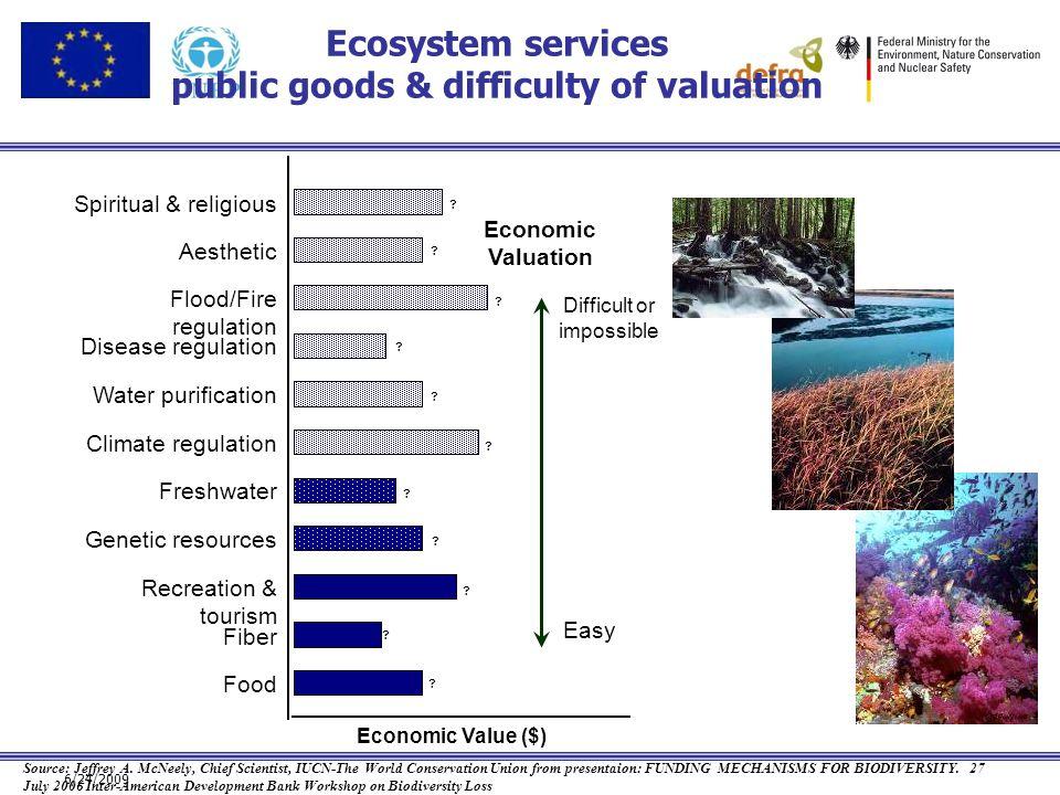 6/24/2009 Fiber Food Spiritual & religious Freshwater Genetic resources Climate regulation Water purification Disease regulation Flood/Fire regulation