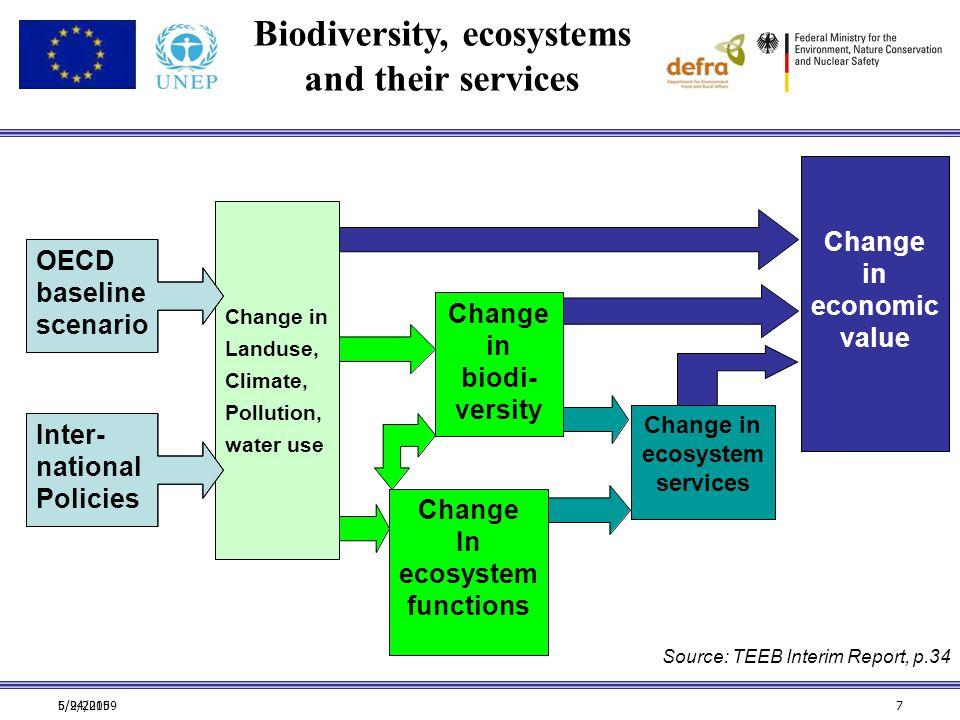 6/24/20095/9/20157 Source: TEEB Interim Report, p.34 Change in economic value Change in ecosystem services Change in biodi- versity Change In ecosyste