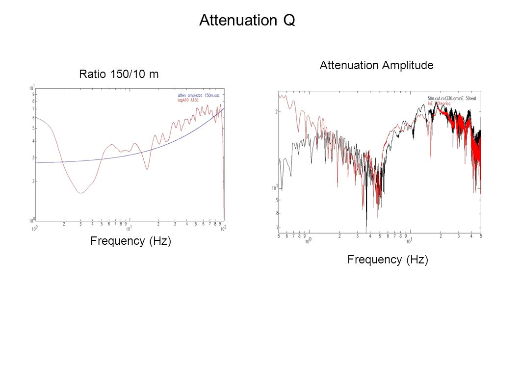 Attenuation Q Ratio 150/10 m Attenuation Amplitude Frequency (Hz)