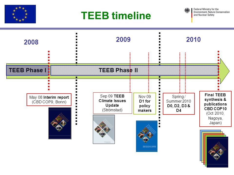 TEEB timeline 2008 20092010 TEEB Phase I TEEB Phase II May 08 Interim report (CBD COP9, Bonn) Final TEEB synthesis & publications CBD COP10 (Oct 2010,