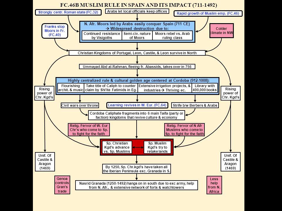 FC.46B MUSLIM RULE IN SPAIN AND ITS IMPACT (711-1492) Rapid growth of Muslim emp.