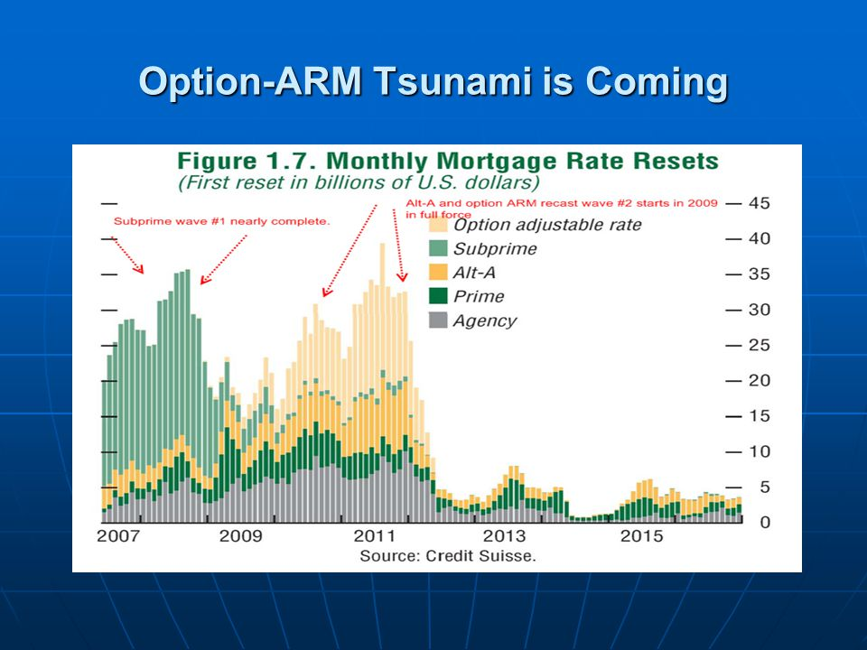 Option-ARM Tsunami is Coming