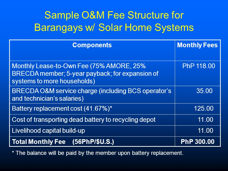 Sample O&M Fee Structure for Barangays w/ Solar Home Systems ComponentsMonthly Fees Monthly Lease-to-Own Fee (75% AMORE, 25% BRECDA member; 5-year payback; for expansion of systems to more households) PhP 118.00 BRECDA O&M service charge (including BCS operator's and technician's salaries) 35.00 Battery replacement cost (41.67%)* 125.00 Cost of transporting dead battery to recycling depot 11.00 Livelihood capital build-up 11.00 Total Monthly Fee (56PhP/$U.S.)PhP 300.00 * The balance will be paid by the member upon battery replacement.