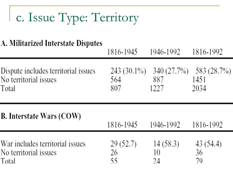 c. Issue Type: Territory