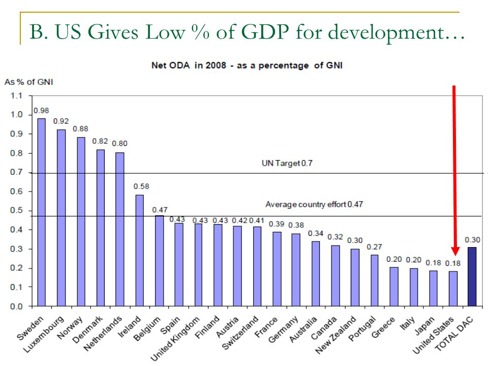 B. US Gives Low % of GDP for development…