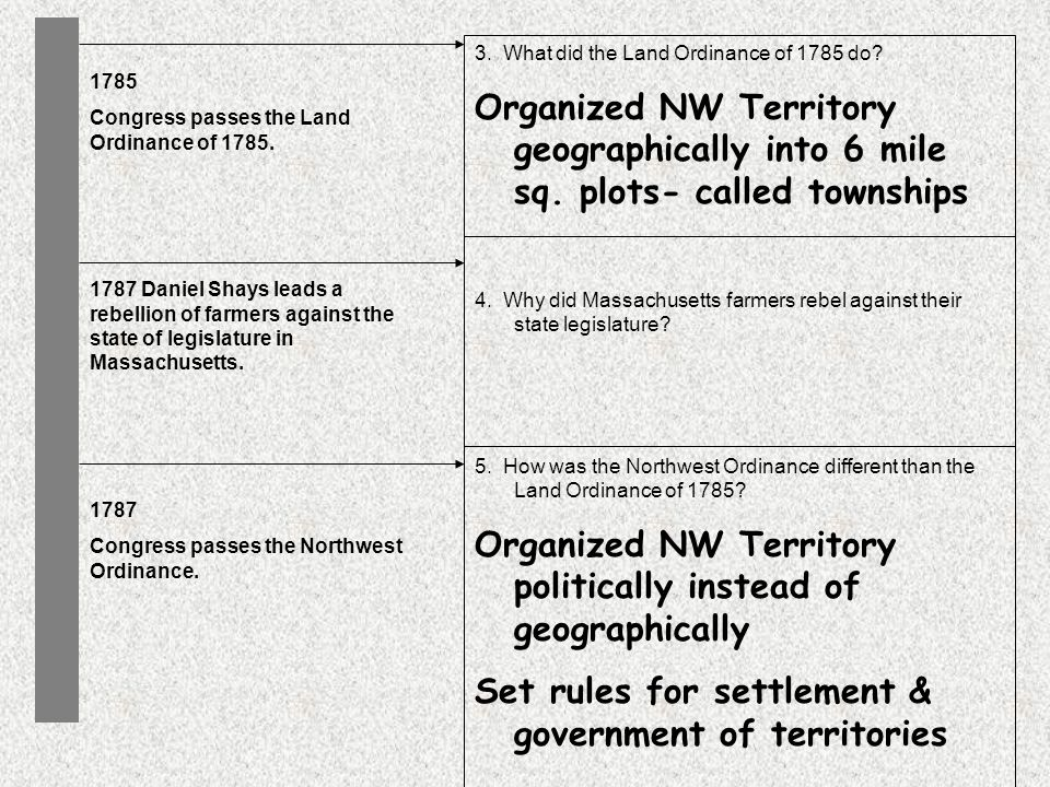 3. What did the Land Ordinance of 1785 do. Organized NW Territory geographically into 6 mile sq.