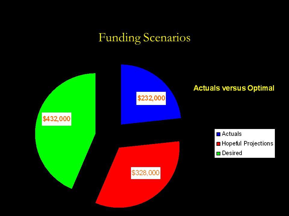 Funding Scenarios