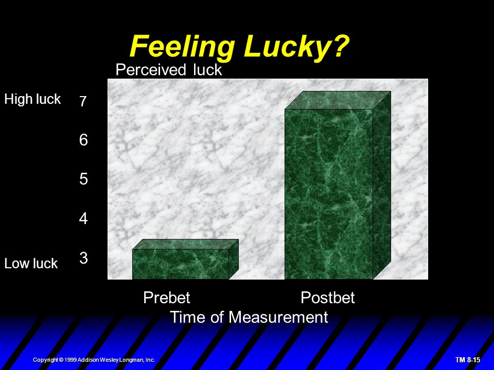 TM 8-15 Copyright © 1999 Addison Wesley Longman, Inc. Feeling Lucky? Perceived luck 7 6 5 4 3 Prebet Postbet Time of Measurement High luck Low luck