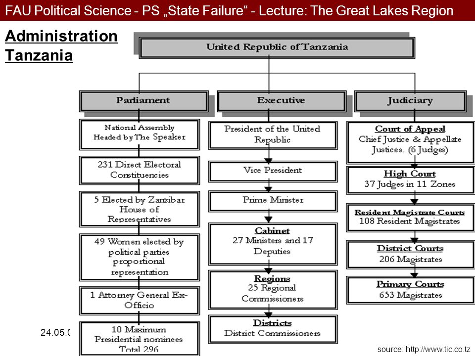 """FAU Political Science - PS """"State Failure - Lecture: The Great Lakes Region 24.05.0616 Administration Tanzania source: http://www.tic.co.tz"""