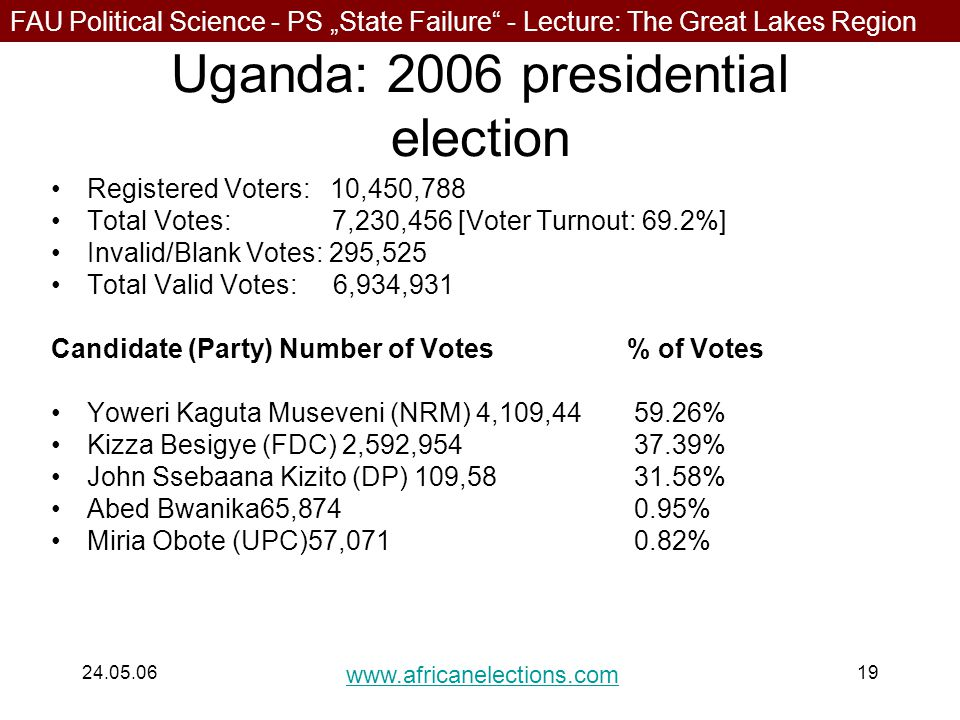 """FAU Political Science - PS """"State Failure - Lecture: The Great Lakes Region 24.05.0619 Uganda: 2006 presidential election Registered Voters: 10,450,788 Total Votes: 7,230,456 [Voter Turnout: 69.2%] Invalid/Blank Votes: 295,525 Total Valid Votes: 6,934,931 Candidate (Party) Number of Votes % of Votes Yoweri Kaguta Museveni (NRM) 4,109,44 59.26% Kizza Besigye (FDC) 2,592,954 37.39% John Ssebaana Kizito (DP) 109,58 31.58% Abed Bwanika65,874 0.95% Miria Obote (UPC)57,071 0.82% www.africanelections.com"""