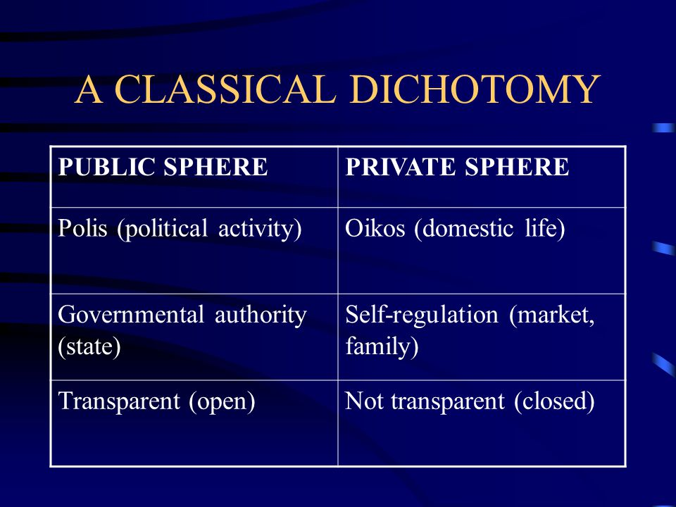 A CLASSICAL DICHOTOMY PUBLIC SPHEREPRIVATE SPHERE Polis (political activity)Oikos (domestic life) Governmental authority (state) Self-regulation (mark