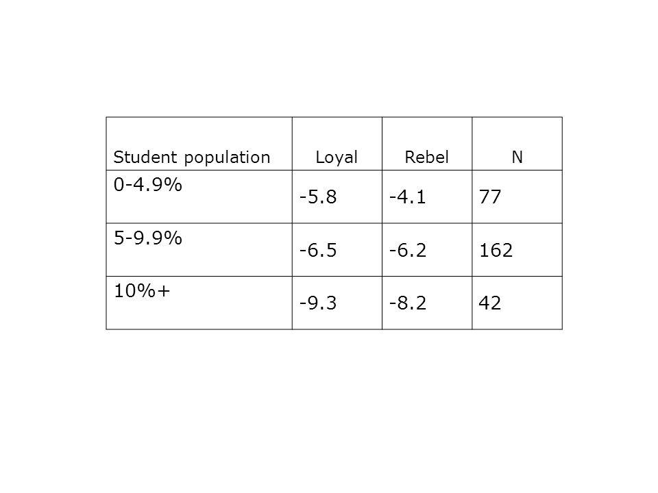 Student populationLoyalRebelN 0-4.9% -5.8-4.177 5-9.9% -6.5-6.2162 10%+ -9.3-8.242