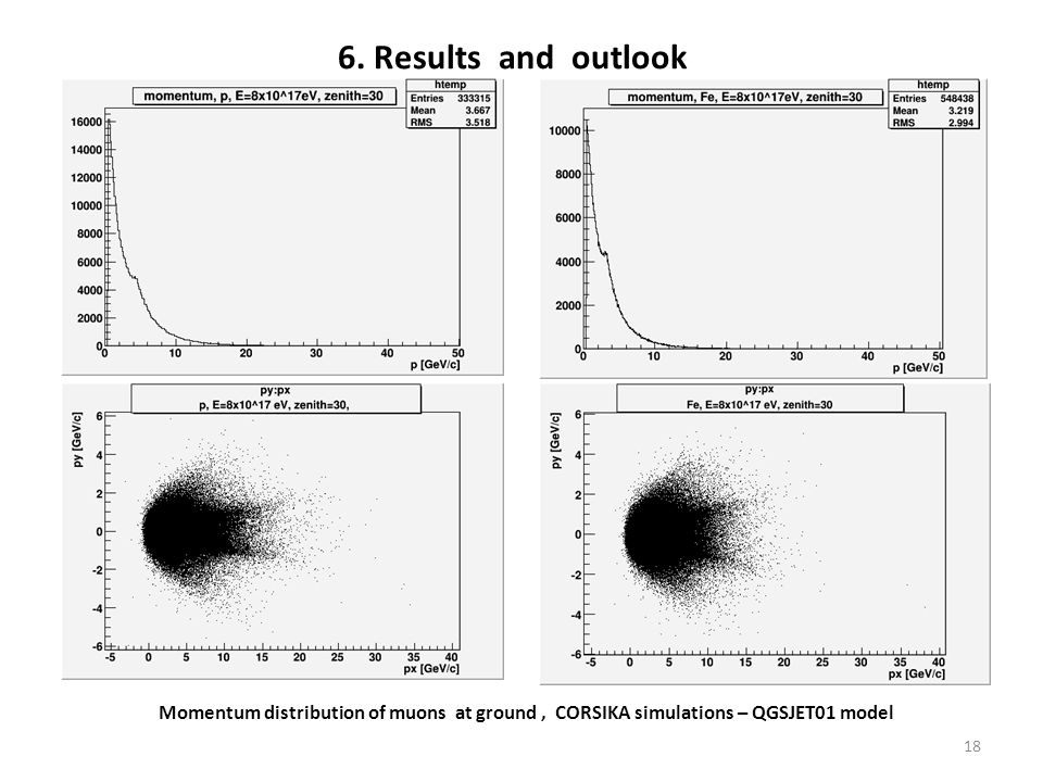 6. Results and outlook Momentum distribution of muons at ground, CORSIKA simulations – QGSJET01 model 18