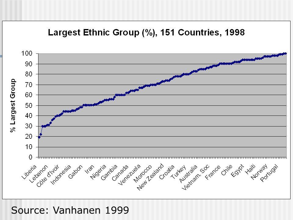 Source: Vanhanen 1999