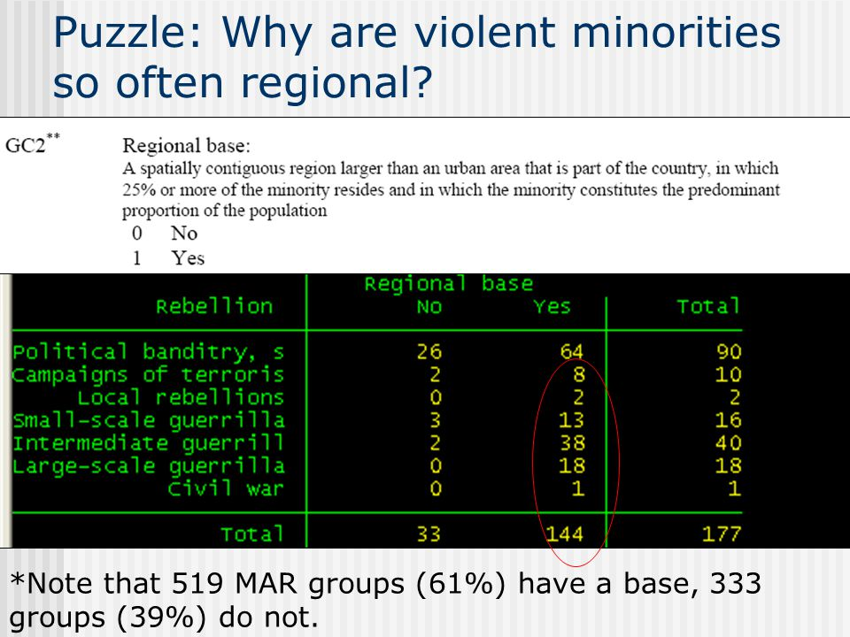 *Note that 519 MAR groups (61%) have a base, 333 groups (39%) do not.