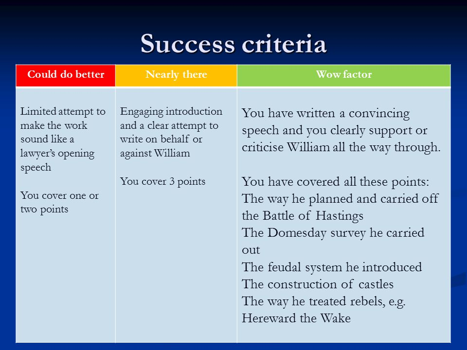 Success criteria Could do betterNearly thereWow factor Limited attempt to make the work sound like a lawyer's opening speech You cover one or two points Engaging introduction and a clear attempt to write on behalf or against William You cover 3 points You have written a convincing speech and you clearly support or criticise William all the way through.